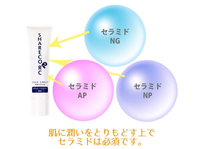 シャレコレスキュースキンジェルは、鳥取大学が研究開発したキチンナノファイバーには3つのセラミドも配合されています