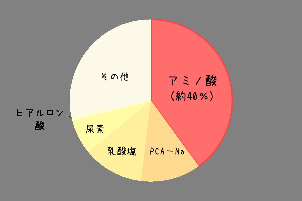 美容液のアミノ酸の割合