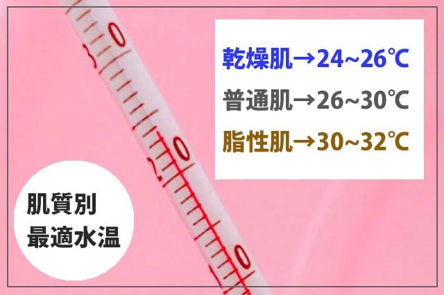 最適な洗顔温度とは